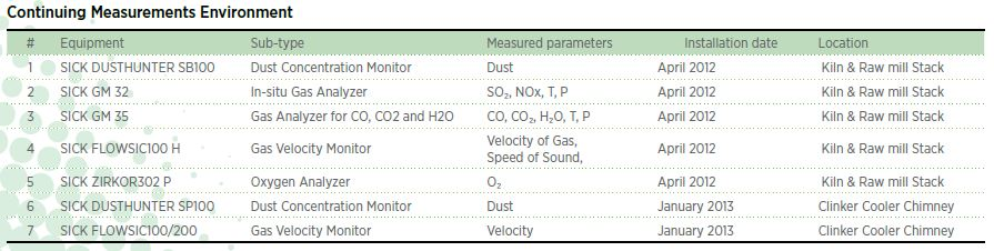 Environemt Equipment Table